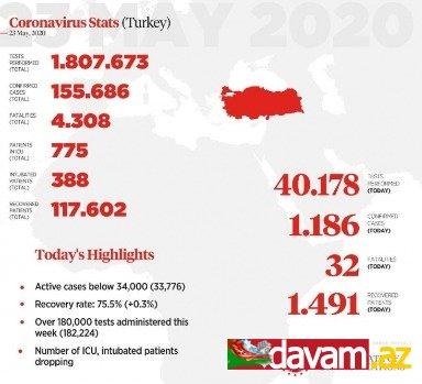 Türkiyədə koronovirusun ölənlərin sayı dörd min nəfəri ötüb